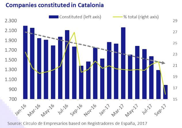 companies-constituted-in-catolonia-asi-esta-the-company-october-2017-Circulo-de-Empresarios