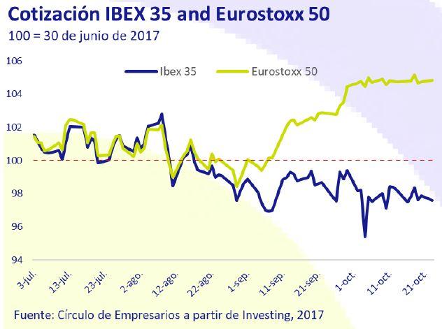 cotizacion-ibex-35-and-eurostoxx-50-asi-esta-la-empresa-octubre-2019-Circulo-de-Empresarios