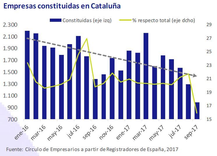 empresas-constituidas-en-cataluña-asi-esta-la-empresa-octubre-2019-Circulo-de-Empresarios