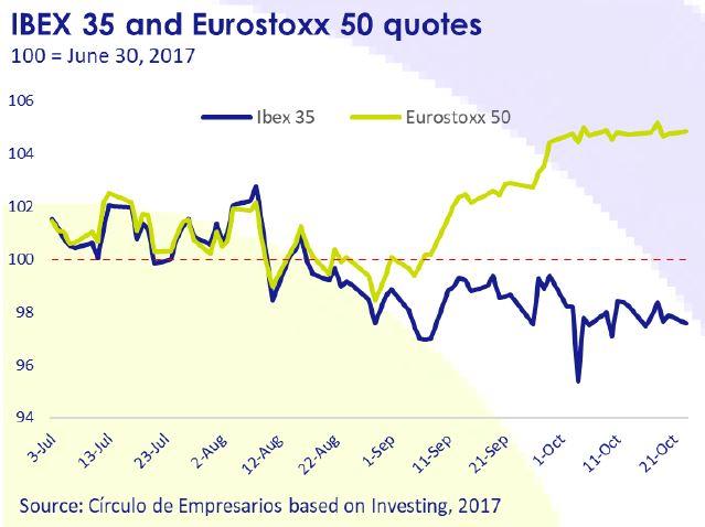 ibex-35-and-erostoxx-50-quotes-october-2017-october-2017-Circulo-de-Empresarios