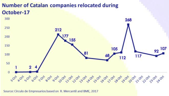 number-of-catalonia-companies-relocated-during-october-2017-october-2017-Circulo-de-Empresarios