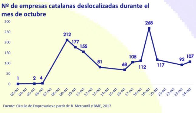 numero-empresas-catalanas-deslocalizadas-durante-el-mes-de-octubre-2019-asi-esta-la-empresa-octubre-2019-Circulo-de-Empresarios