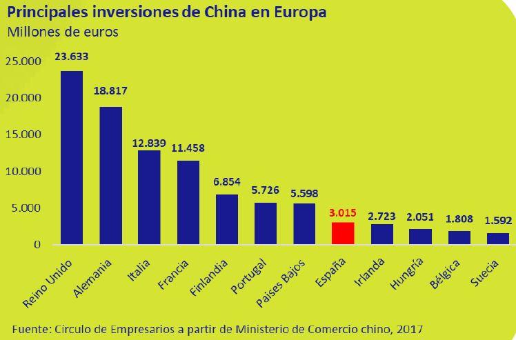 principales-inversores-de-china-en-europa-asi-esta-la-empresa-octubre-2019-Circulo-de-Empresarios