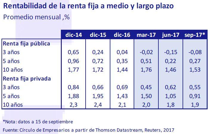 rentabilidad-renta-fija-medio-largo-plazo-asi-esta-la-empresa-octubre-2019-Circulo-de-Empresarios