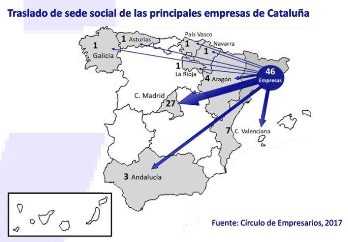 traslado-sede-social-principales-empresas-cataluña-asi-esta-la-empresa-octubre-2019-Circulo-de-Empresarios
