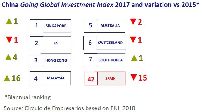 China investing globally essay