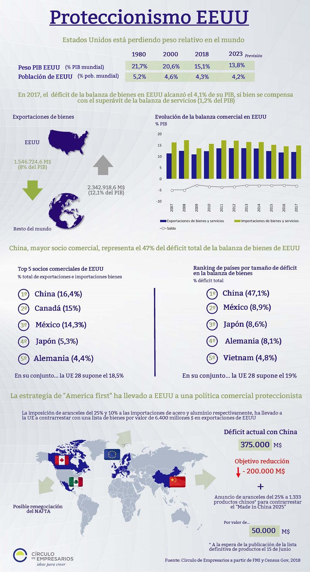 Proteccionismo EEUU. Fuente: Círculo de Empresarios.