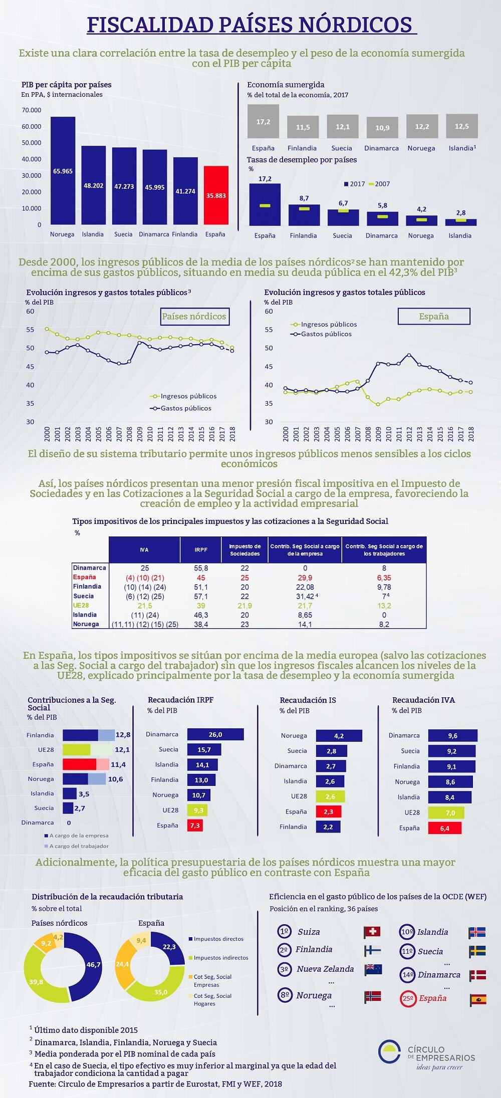 tipos de nordicos Fiscalidad De Los Pases Nrdicos Infografa Crculo De