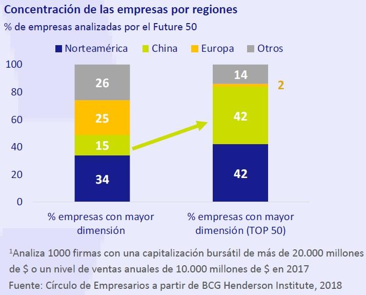 Concentración de las empresas por regiones