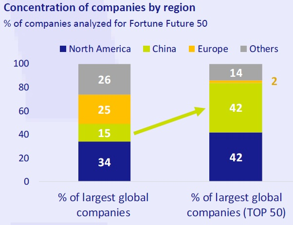 Concentration of companies by region