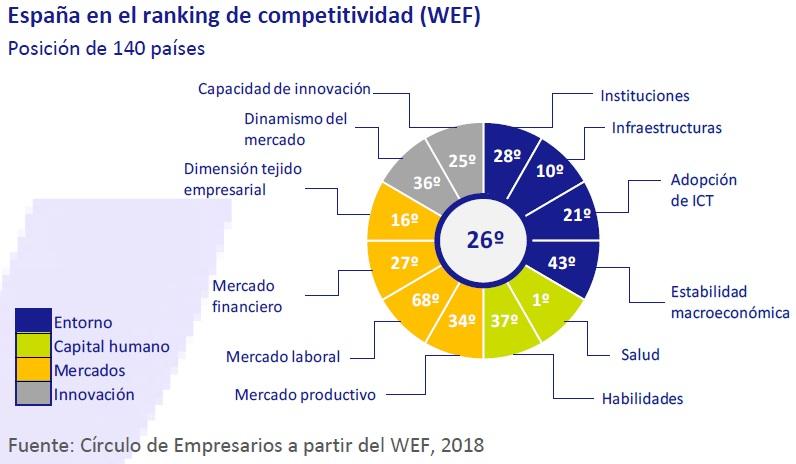 España en el ranking de competitividad (WEF)