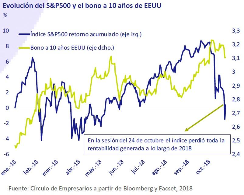 Evolución del S&P500 y el bono a 10 años de EEUU
