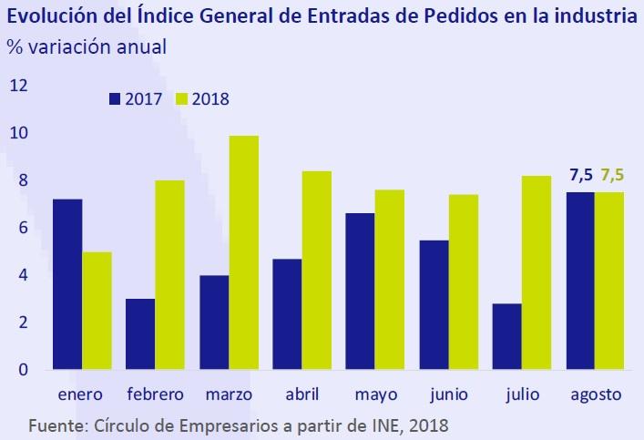 Evolución del índice general de entradas de pedidos en la industria