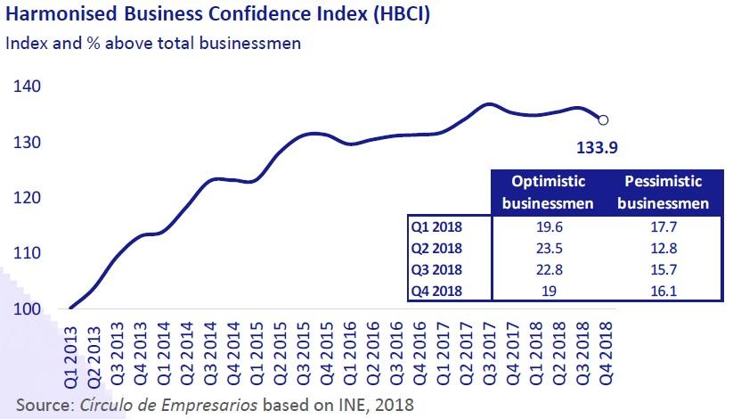 Harmonised Business Condidence Index (HBCI)