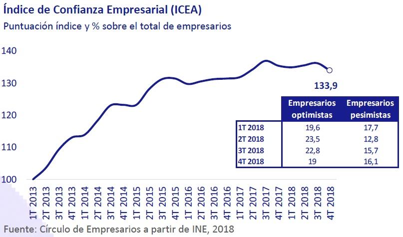 Índice de confianza empresarial (ICEA)