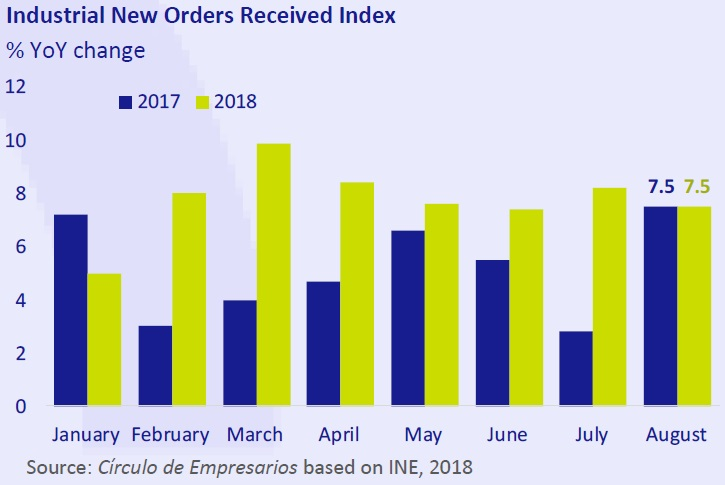 Industrial new orders Received Index