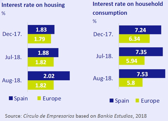 interest rate housing and household comsumption