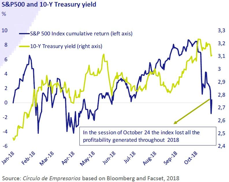S&P 500 and 10 years Treasury yield