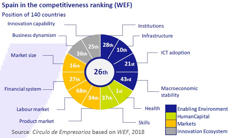 Spain in the competitiveness ranking (WEF)