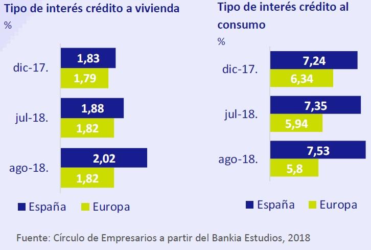 Tipos de interés crédito a vivienda y crédito al consumo