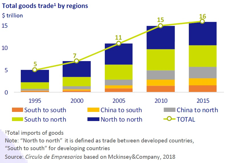 Total goods trade by regions
