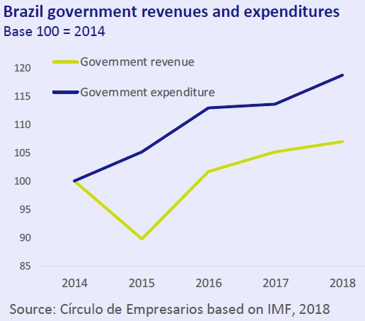 Brazil gobernment revenues and expenditures Ecnomy at a Glance November 2018 Circulo de Empresarios
