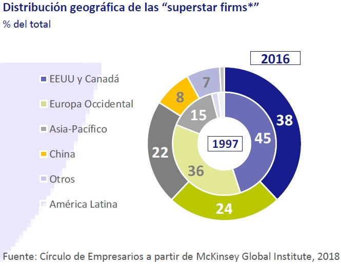 "Distribución geográfica de las ""superstars firms"""