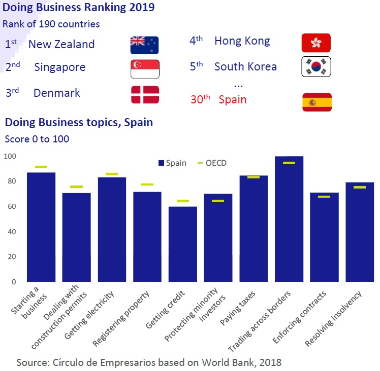 Doing Business Ranking 2019