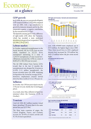 Economy at a glance November 2018 Circulo de Empresarios