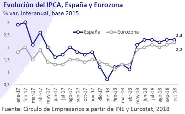 Evolución del IPCA, España y Eurozona