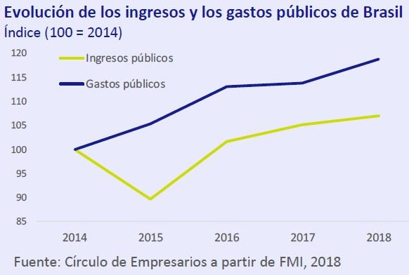 Evolución de los ingresos y los gastos públicos de Brasil