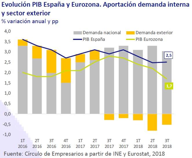 Evolución PIB España y Portugal. Aportación demanda interna e sector exterior.
