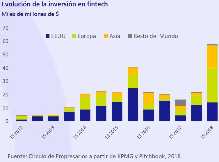 Evolución de la inversión en fintech