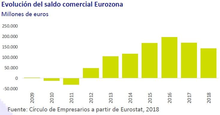 Evolución del saldo comercial Eurozona