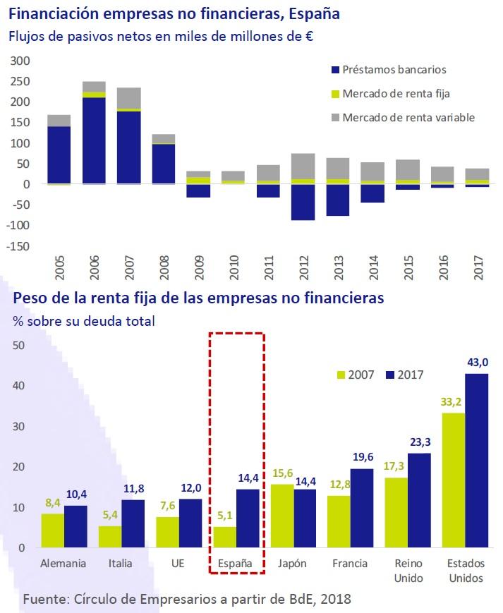 Financiación empresas no financieras en España. Peso renta fija de las empresas no financieras