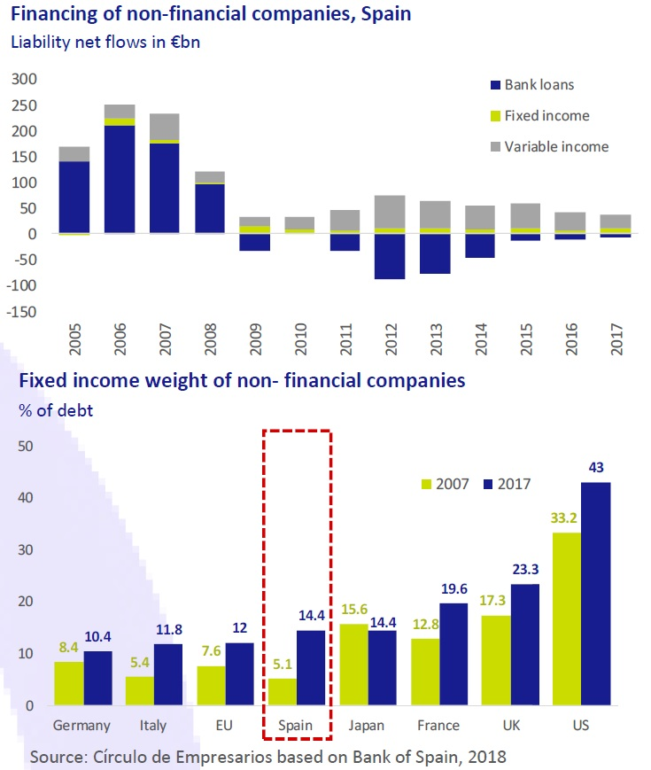 Financing of non-financial companies Spain