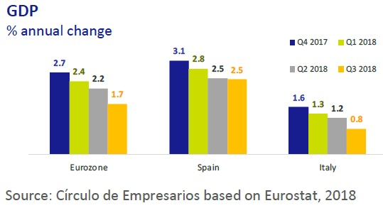 GDP Ecnomy at a Glance November 2018 Circulo de Empresarios