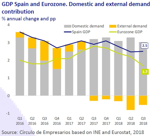 GDP Spain Eurozone Ecnomy at a Glance november 2018 Circulo de Empresarios