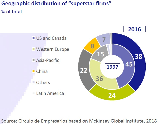 "Geographic distribution of ""superstar firms"""