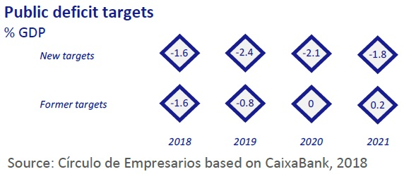 Public deficit targets Ecnomy at a Glance November 2018 Circulo de Empresarios