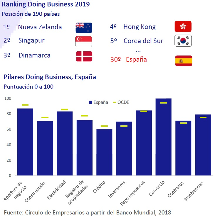 Ranking doing business 2019