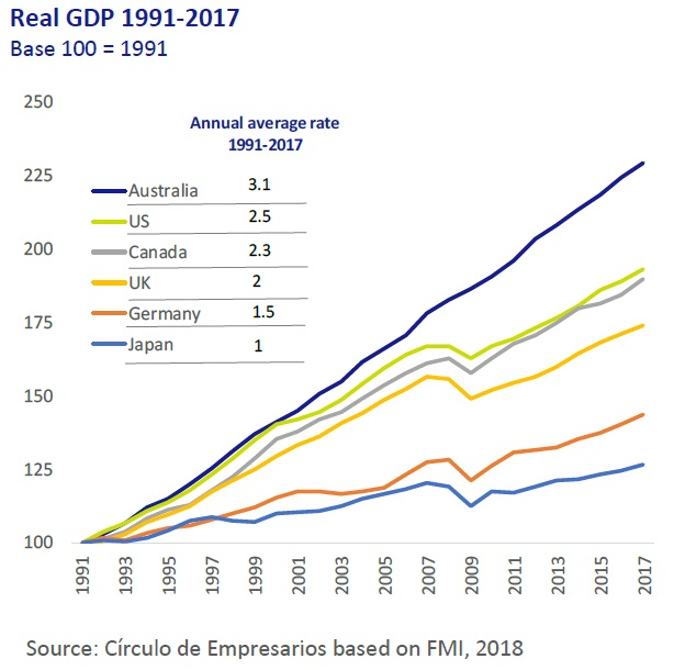 Real GDP 1991-2017 Economy at a Glance November 2018 Circulo de Empresarios