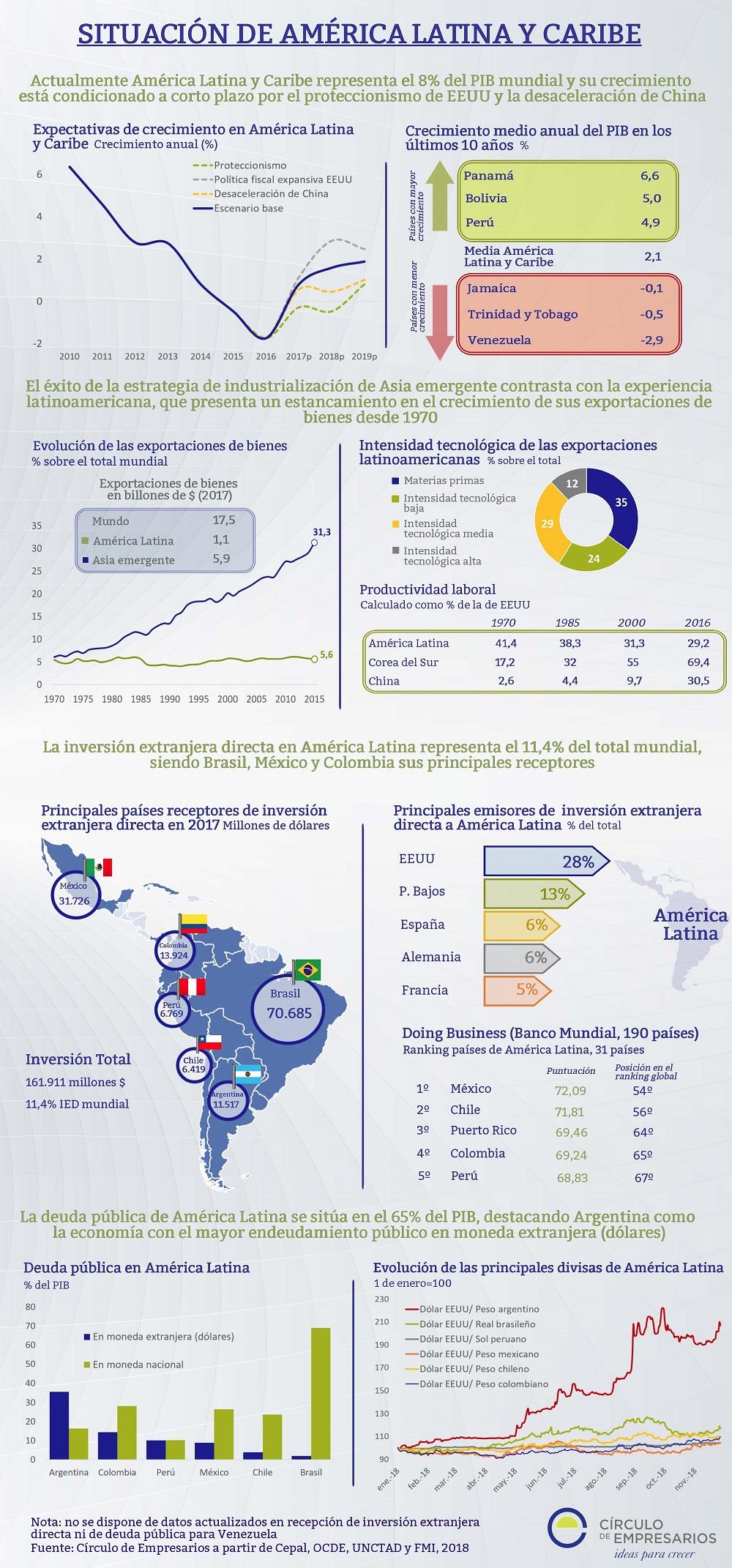 Situación de América Latina y Caribe infografía Círculo de Empresarios noviembre 2018
