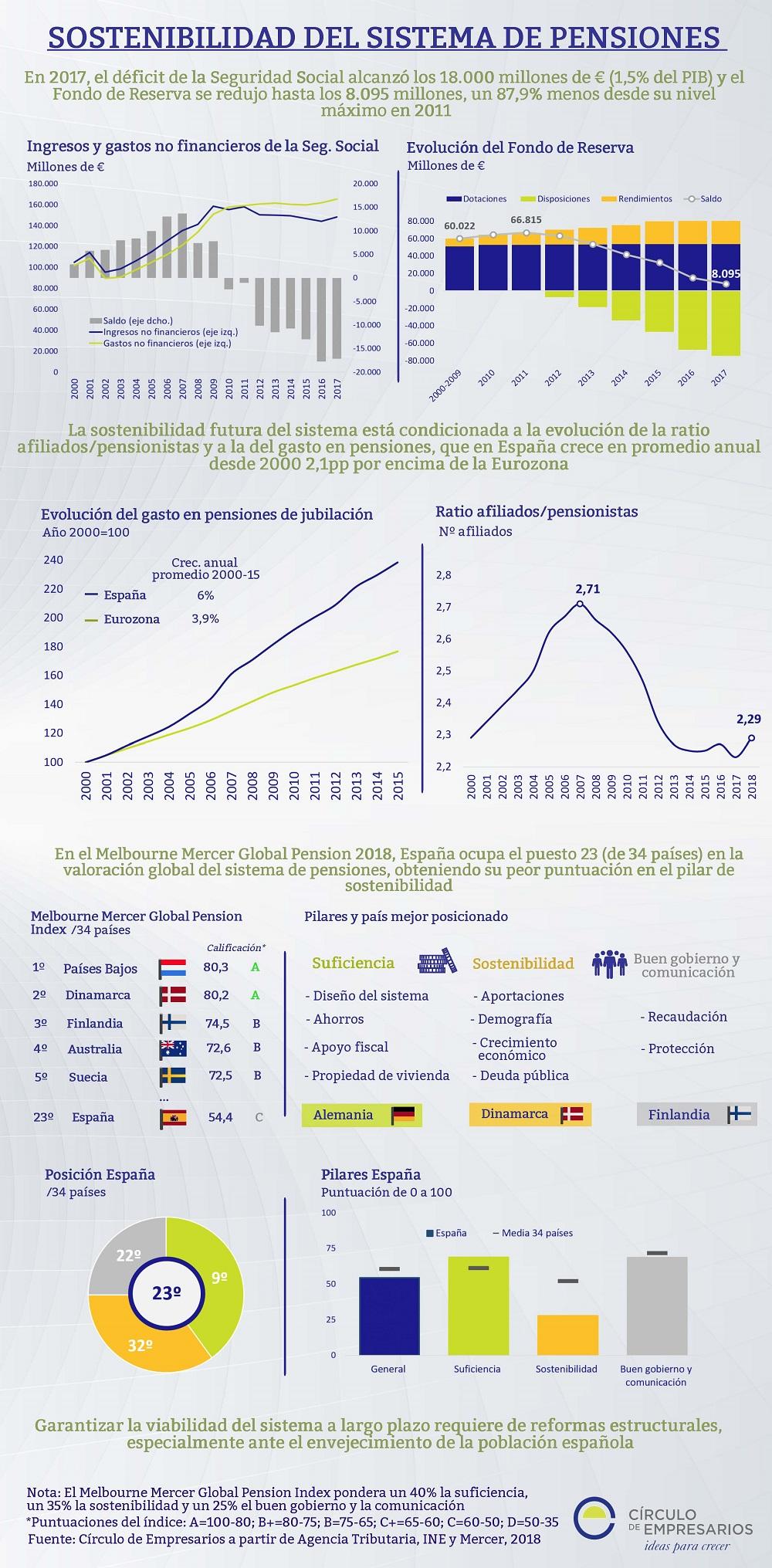 Sostenibilidad del sistema de pensiones en España