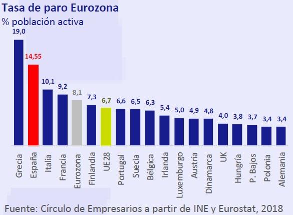 Tasa de paro Eurozona