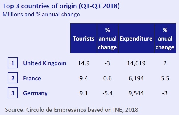 Top 3 countries Origin Q1 Q3 2018 Ecnomy at a Glance November 2018 Circulo de Empresarios