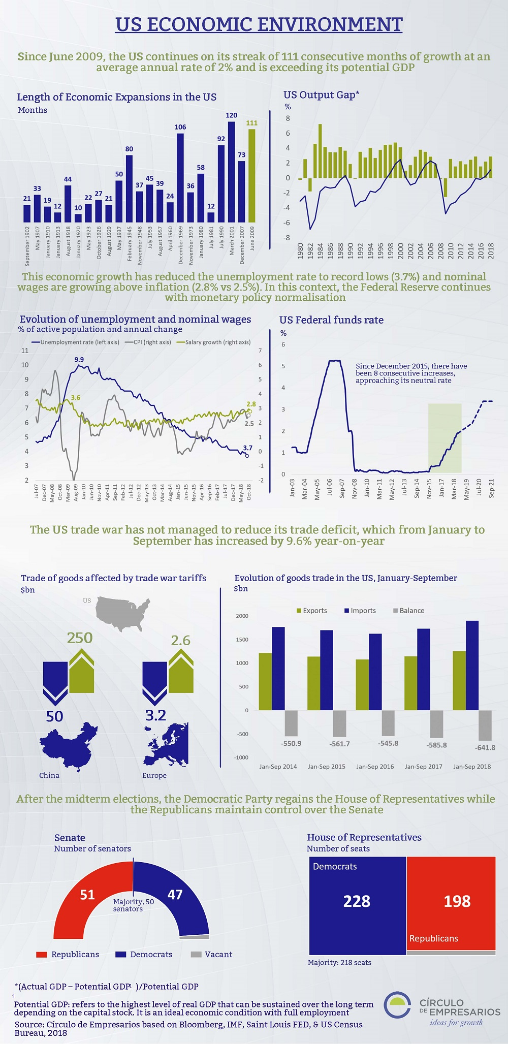 US economic environment infography Circulo de Empresarios 2018