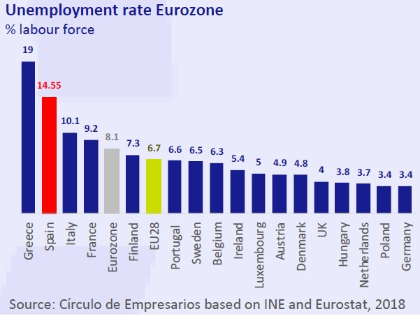Unemployment rate Eurozone Ecnomy at a Glance november 2018 Circulo de Empresarios
