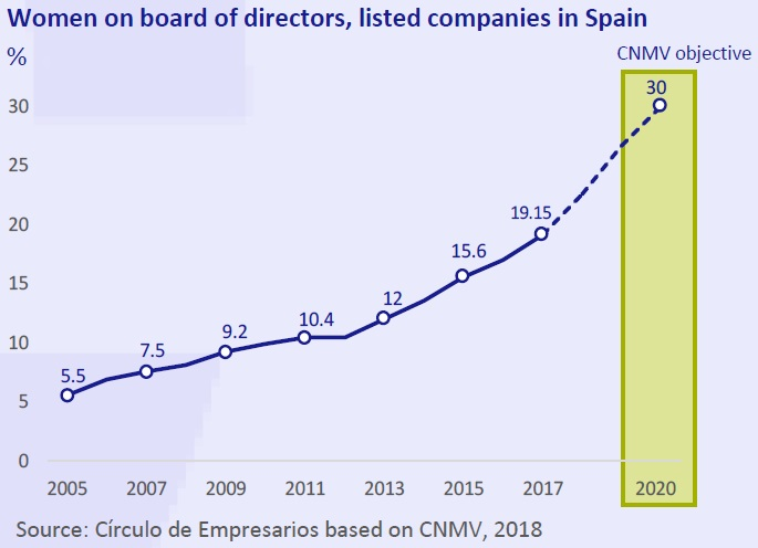 Women on boards of directors listed companies in Spain
