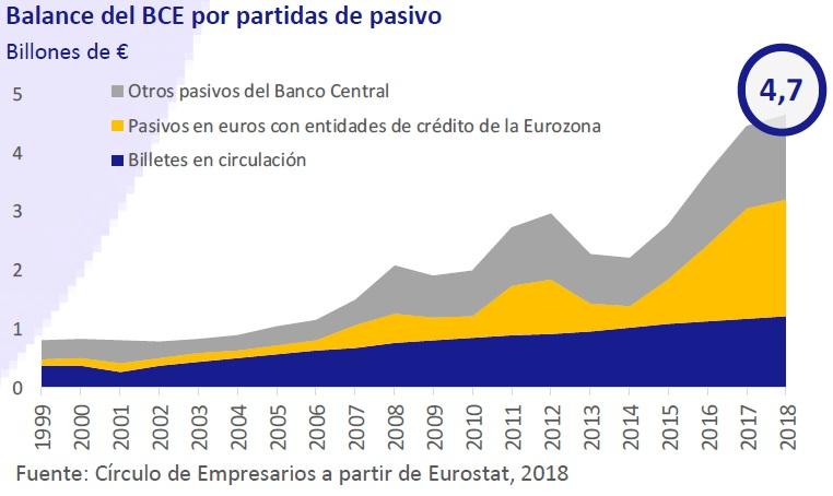 Balance del BCR por partidas de pasivo - Así está... la Empresa diciembre 2018 Círculo de Empresarios